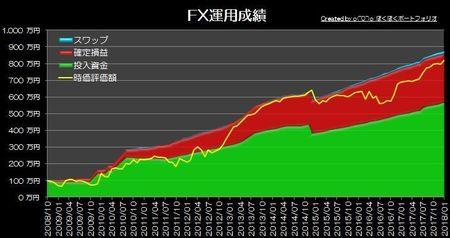20180204_pf_graph.jpg