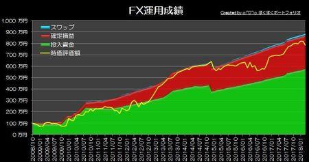 20180401_pf_graph.jpg