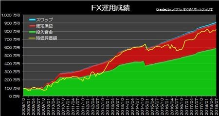 20180805_pf_graph.jpg
