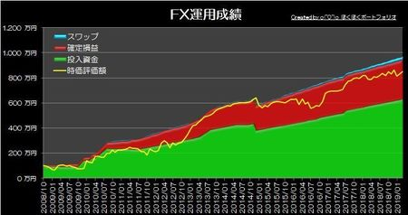 20190331_pf_graph.jpg