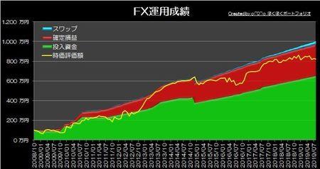 20190901_pf_graph.jpg