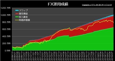 20191006_pf_graph.jpg