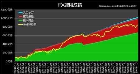 20200105_pf_graph.jpg