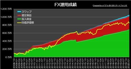 20200301_pf_graph.jpg