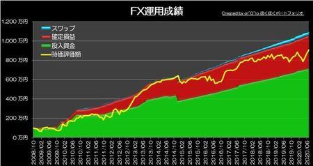 20200802_pf_graph.jpg