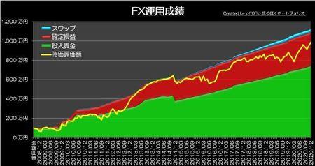 20210103_pf_graph.jpg