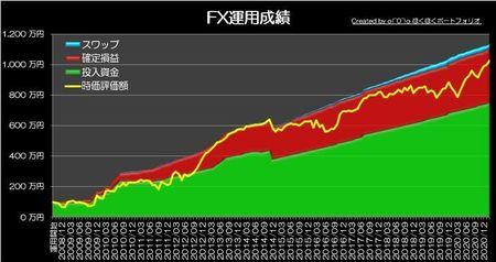 20210228_pf_graph.jpg