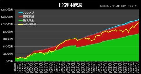 20210502_pf_graph.jpg