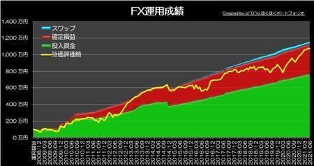 20210801_pf_graph.jpg