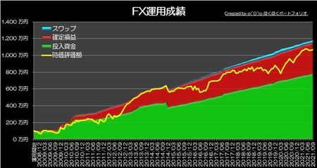 20211003_pf_graph.jpg